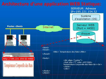 Architecture d'une application WEB Statique: