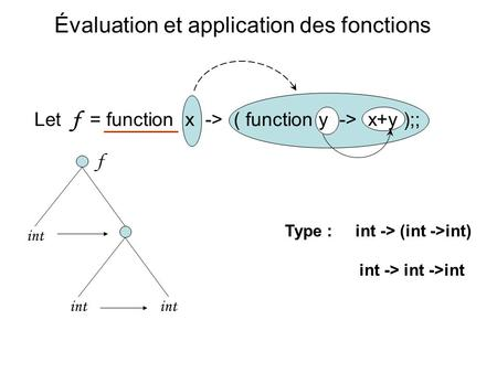 Évaluation et application des fonctions Let f = function x -> ( function y -> x+y );; Type :int -> (int ->int) int -> int ->int f int.