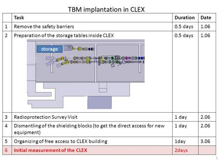 TBM implantation in CLEX 1 TaskDurationDate 1Remove the safety barriers0.5 days1.06 2Preparation of the storage tables inside CLEX0.5 days1.06 3Radioprotection.