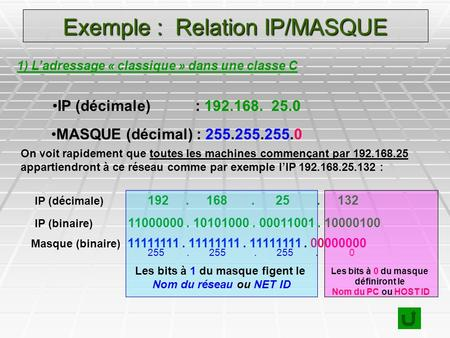 Exemple : Relation IP/MASQUE