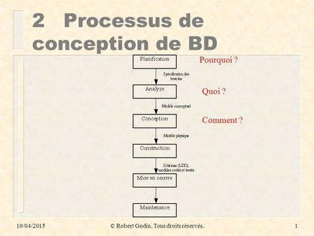 2 Processus de conception de BD