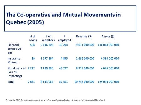 The Co-operative and Mutual Movements in Quebec (2005) Source: MDEIE, Direction des coopératives, Coopératives au Québec, données statistiques (2007 edition)