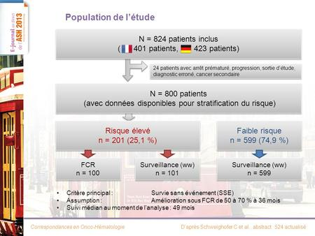 Population de l'étude N = 824 patients inclus ( patients, patients)