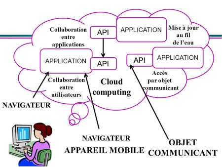 APPLICATION APPAREIL MOBILE OBJET COMMUNICANT API APPLICATION API APPLICATION NAVIGATEUR Cloud computing Collaboration entre applications Collaboration.