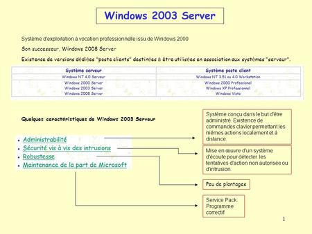 1 Windows 2003 Server Système d'exploitation à vocation professionnelle issu de Windows 2000 Son successeur, Windows 2008 Server Existence de versions.