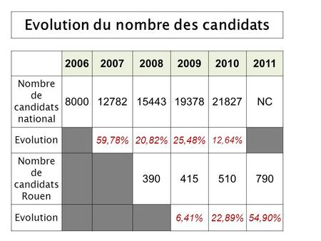 Evolution du nombre des candidats 200620072008200920102011 Nombre de candidats national 800012782154431937821827NC Evolution 59,78%20,82%25,48% 12,64%
