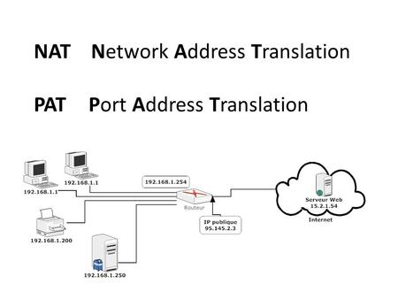 NAT Network Address Translation PAT Port Address Translation