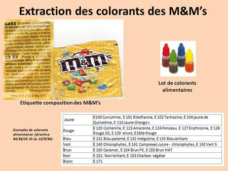 Extraction des colorants des M&M's Etiquette composition des M&M's Lot de colorants alimentaires Exemples de colorants alimentaires (directive 94/36/CE.