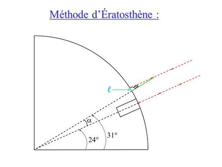 Méthode d'Ératosthène : 24° 31°   l.  Relation entre les angles   On a :  = 
