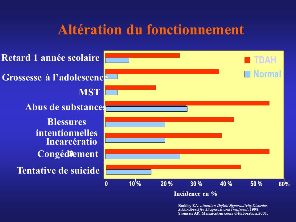TDAH : Choix de traitement Deux grandes classes de médicaments Deux grandes classes de médicaments PsychostimulantPsychostimulantNon-psychostimulantNon-psychostimulant Méthylphénidate Ritalin ® Concerta ® Biphentin ® Amphétamines Dexedrine ® Spansule Adderall ® XR Atomoxétine Strattera ® Canadian Attention Deficit Hyperactivity Disorder Resource Alliance (CADDRA): Canadian ADHD Practice Guidelines, First Edition.