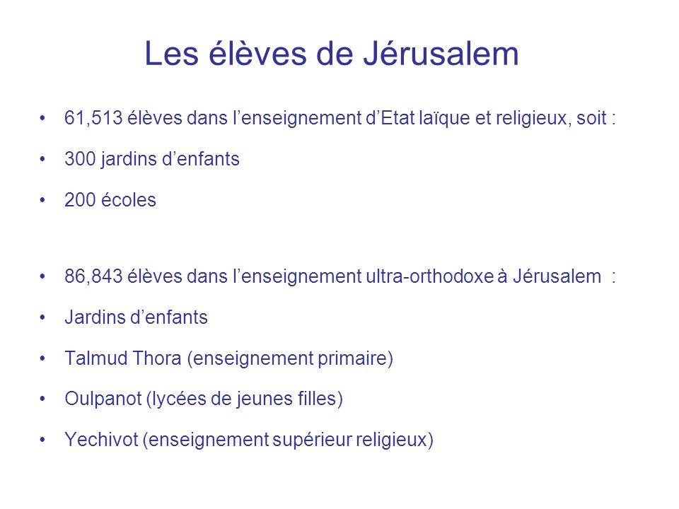 Le système scolaire à Jérusalem en 2007