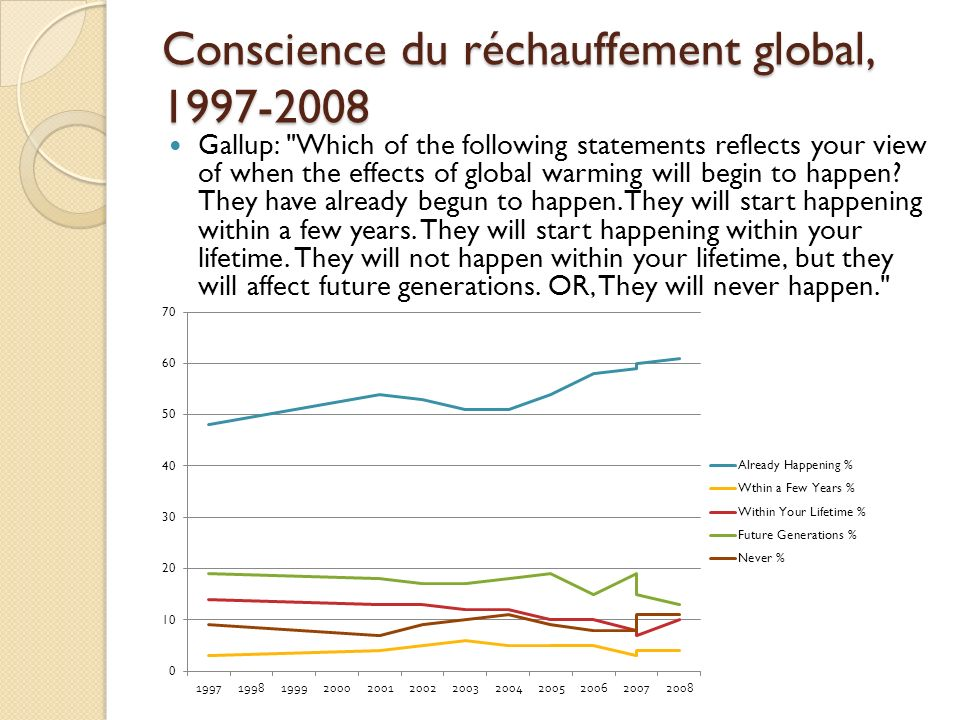 Environnement vs Économie, 2000-08 Sondages Gallup: With which one of these statements about the environment and the economy do you most agree.