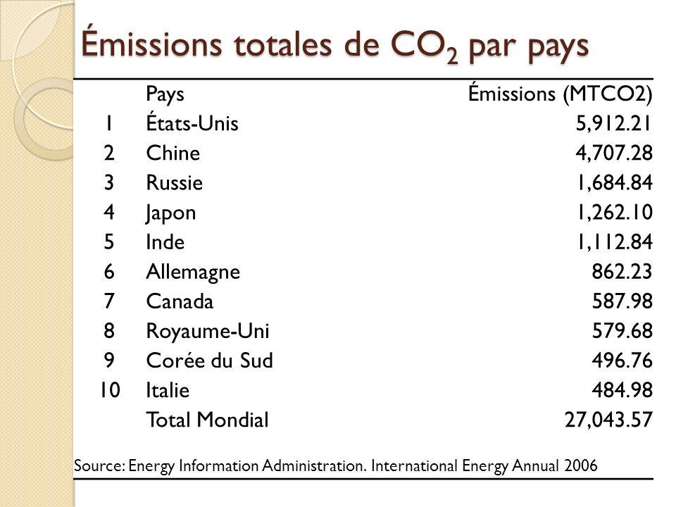 Émissions des États américains (CO 2 ) Source: World Resource Institute,