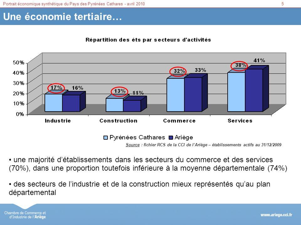 6Portrait économique synthétique du Pays des Pyrénées Cathares - avril 2010 … avec un ancrage industriel fort Source : fichier RCS de la CCI de lAriège – établissements actifs au 31/12/2009 une industrie qui concentre 44% des effectifs salariés (34% en Ariège) un secteur des services sous représenté (18% vs 28%)