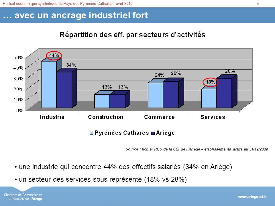 7Portrait économique synthétique du Pays des Pyrénées Cathares - avril 2010 Des établissements de petite taille Source : fichier RCS de la CCI de lAriège – établissements actifs au 31/12/2009 plus de 90% des établissements avec un effectif inférieur à 10 salariés et près de 45% détablissements qui ne comptent pas de salarié moins d1% détablissements comptant plus de 50 salariés 48.5% 43.9% 6.8% 0.8%