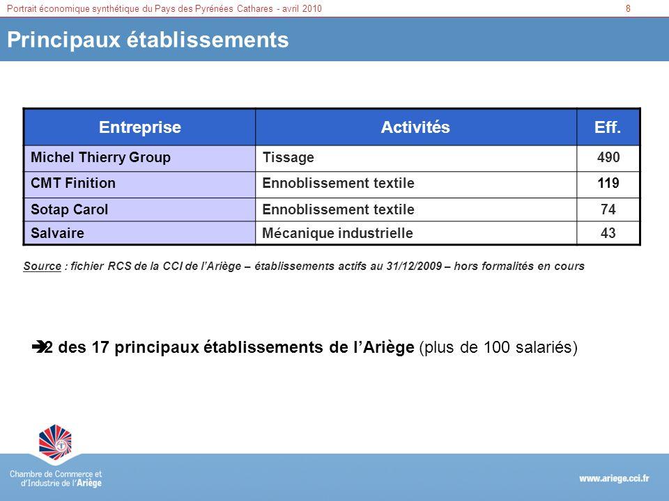 9Portrait économique synthétique du Pays des Pyrénées Cathares - avril 2010 Âge du dirigeant Tranche dâge Pyrénées CatharesAriège Part Moins de 35 ans11 %12 % 35 à 44 ans 27 % 45 à 54 ans 35 %34 % 55 à 59 ans 15 %13 % Plus de 60 ans12 %14 % Source : fichier RCS de la CCI de lAriège – établissements actifs au 31/12/2009 plus de 60% de dirigeants ayant entre 35 et 54 ans âge moyen : 47 ans près de 30% de dirigeants ayant plus de 55 ans (enjeu de la transmission)
