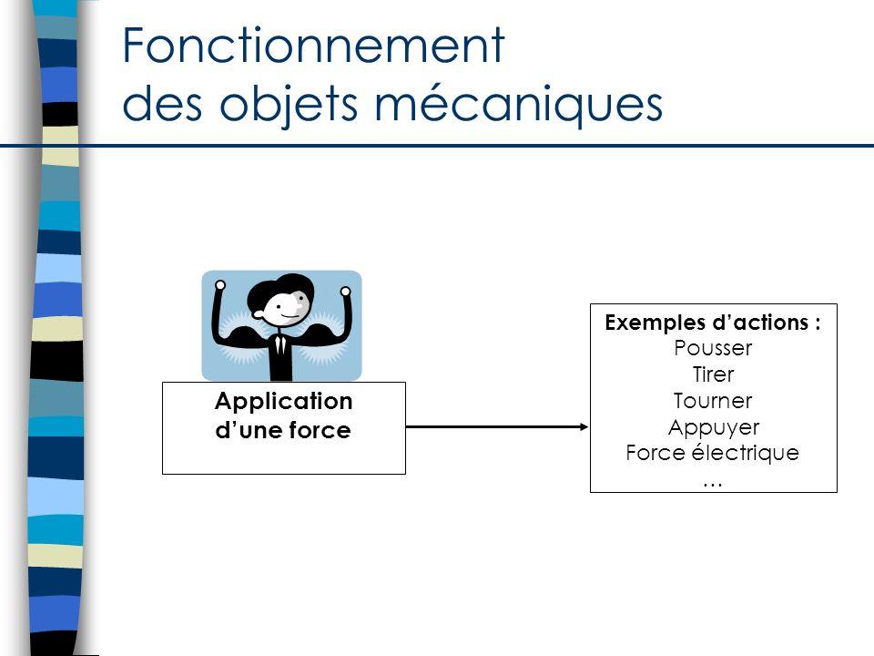 Fonctionnement des objets mécaniques et symboles Production de mouvements et symboles Exemples de mouvements : Tourner ( rotation complète ou partielle) Se déplacer horizontalement