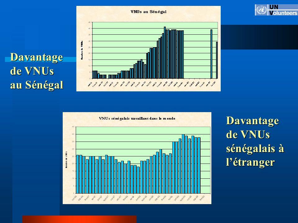 Davantage de VNUs au Sénégal Davantage de VNUs sénégalais à létranger