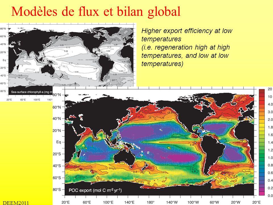 DEEM2011 Qui réduit le flux vertical .Mer de Sargasse0-1000 m Bacteria100% Karl (1988) N.W.