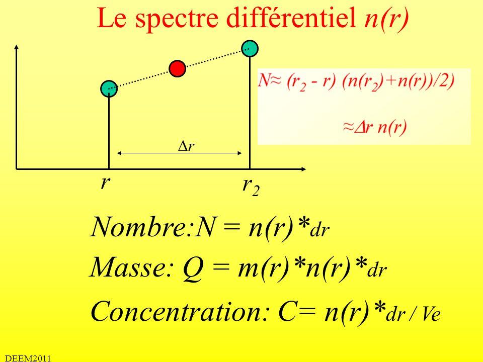 DEEM2011 Spectre de taille La taille est continue (un peu comme la lumière) Spectre de taille (cumulé ou différentiel)