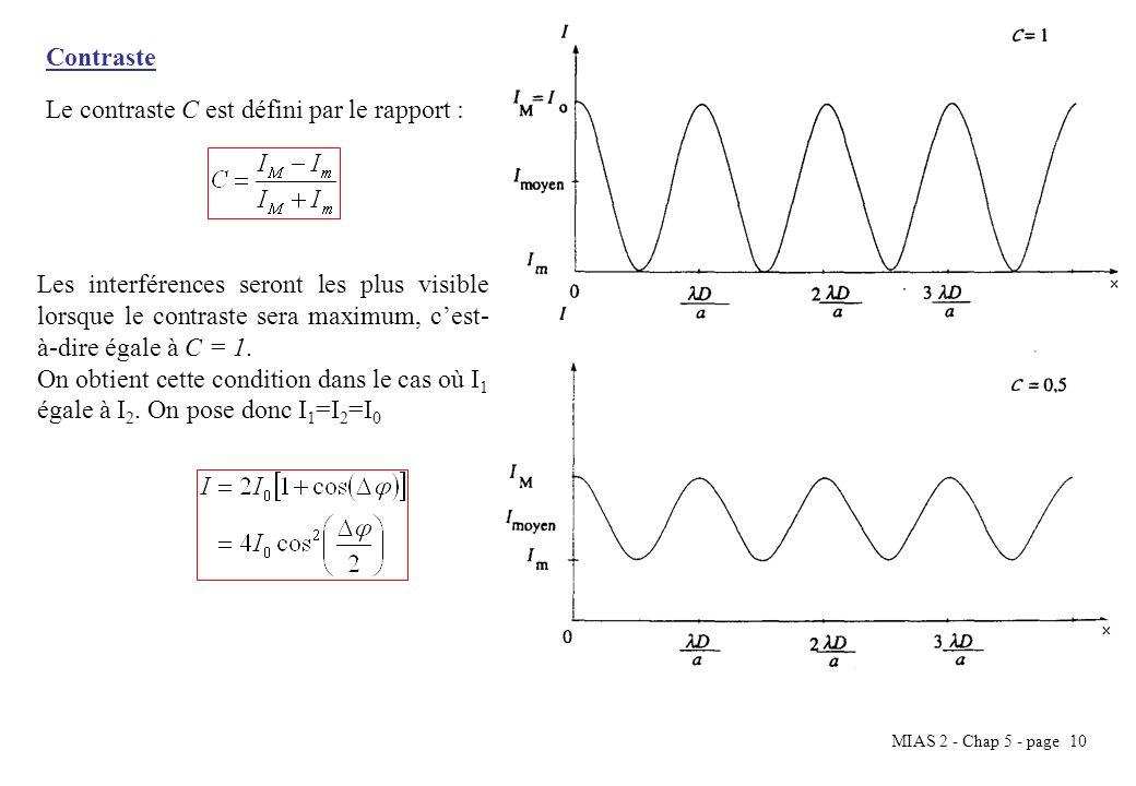 MIAS 2 - Chap 5 - page 11 Comme dans le cas des fentes de Young il est nécessaire de créer à partir dune même source deux sources virtuelles pour avoir des interférences optiques.