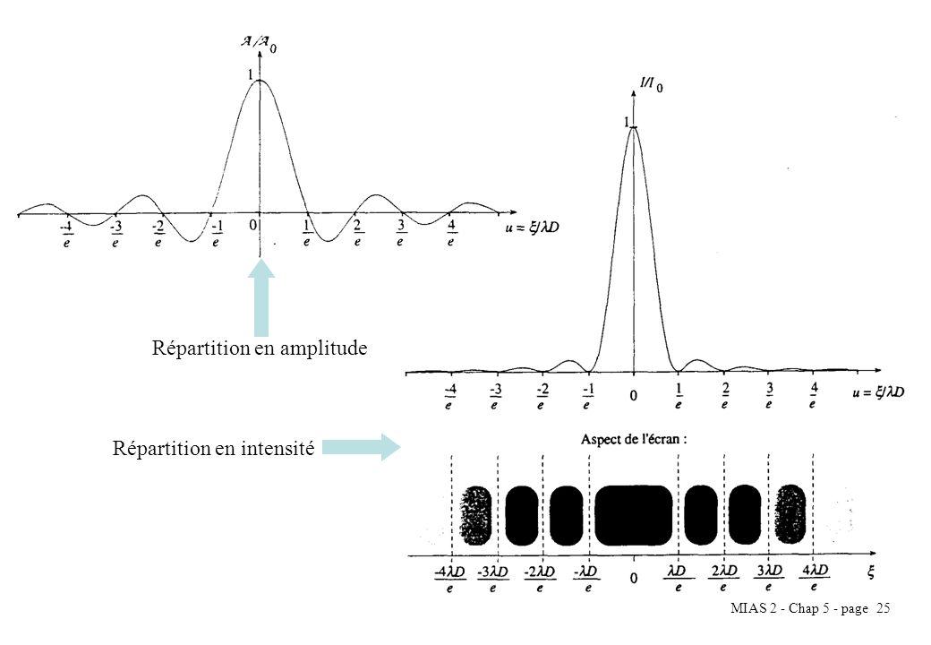 MIAS 2 - Chap 5 - page 26 Fente rectangulaire La fonction transparente peut-être décrite par la fonction rectangle à deux dimensions : Lamplitude en un point P : Donc pour lintensité, on a : Avec I 0 léclairement maximal pour =0 et =0