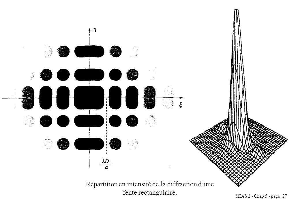 MIAS 2 - Chap 5 - page 28 Ouverture circulaire La fonction transparente peut-être décrite par la fonction : Donc pour lintensité, on a : Lamplitude en un point P : avec Fonction de Bessel de première espèce