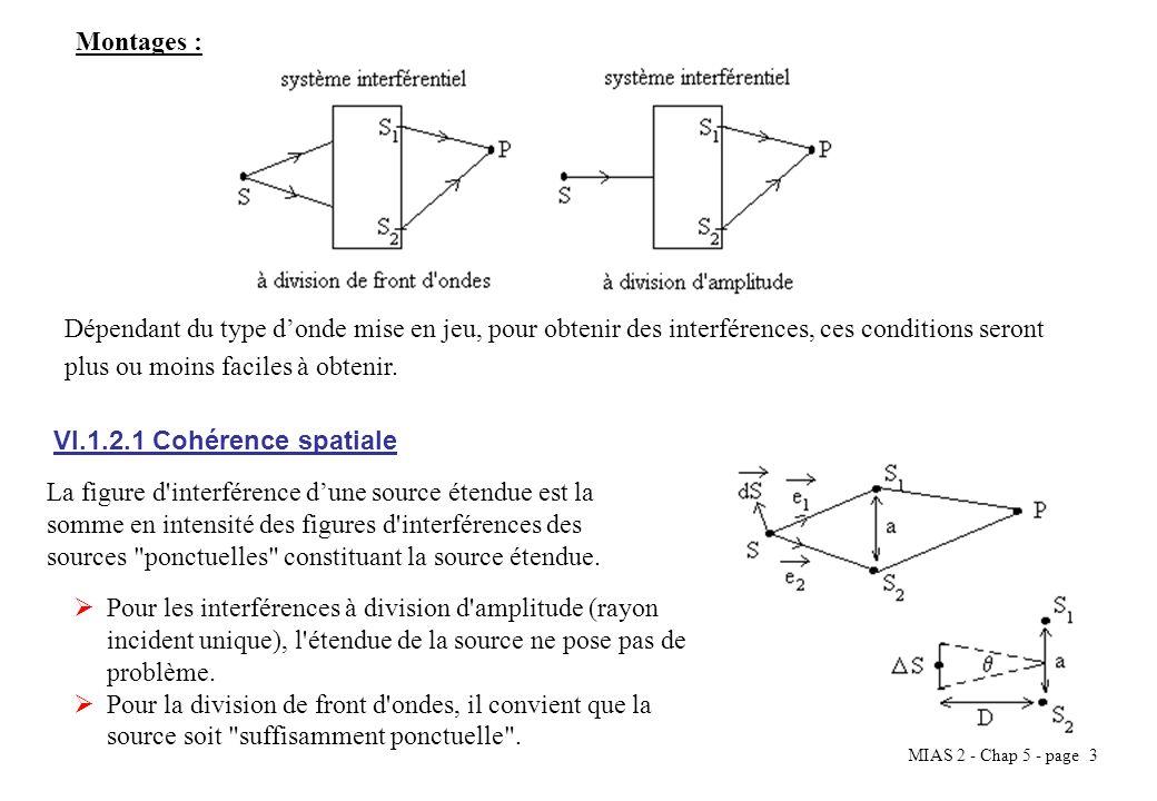 MIAS 2 - Chap 5 - page 4 Pour qu il y ait interférence, il convient que la différence entre les temps mis par londe pour parcourir SP par le chemin 2 (t 2 ) et par le chemin 1 (t 1 ) soit inférieur temps de cohérence ( ).