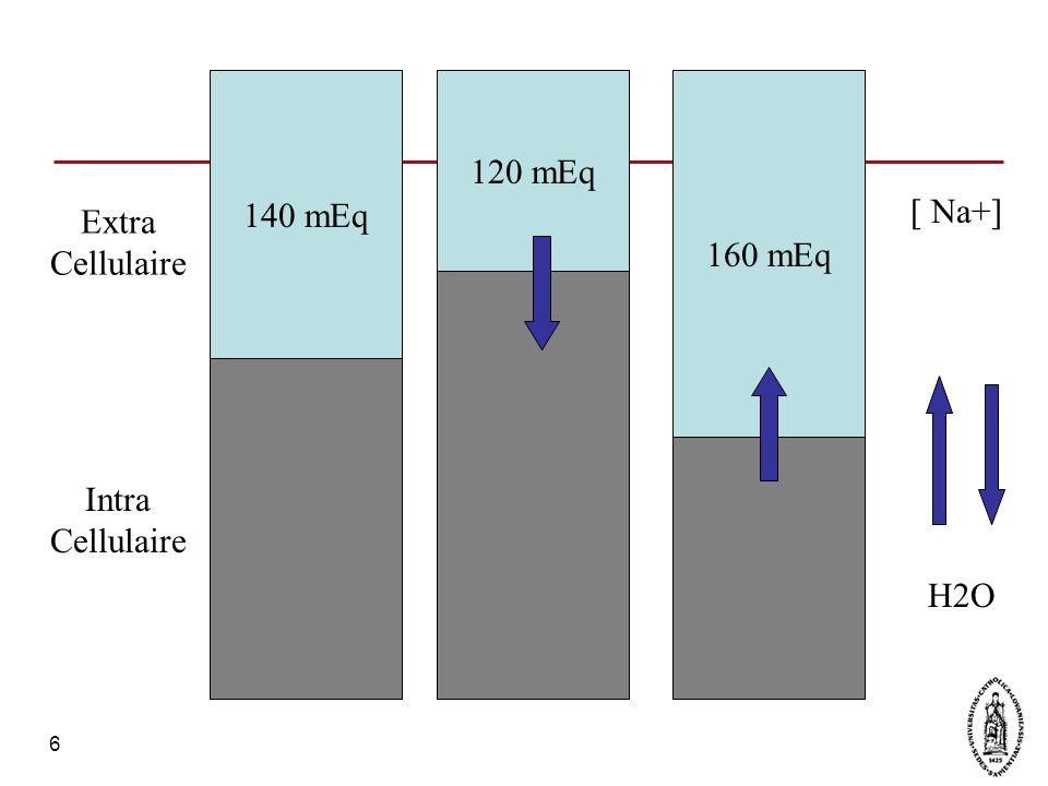 7 Classification La déshydratation peut être : –Légère : perte de poids < 5% –Modérée : perte de poids 6-9% –Sévère : perte de poids > 10% La déshydratation peut être : –Isonatrémique (135-150 mEq/l) = 80% –Hypernatrémique (> 150) = 15% –Hyponatrémique (< 130) = 5%