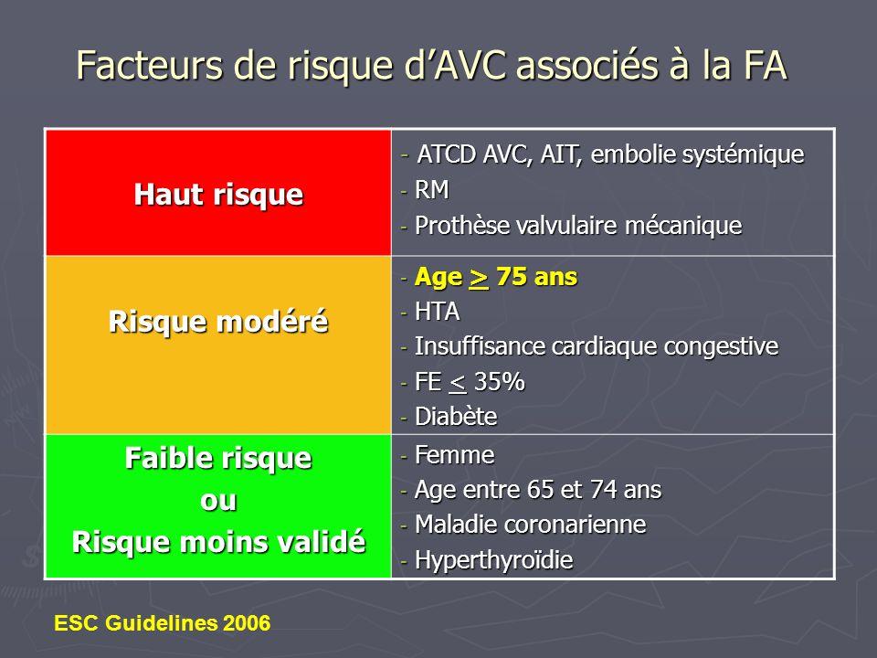 Prévention par les AVK (méta-analyse) Réduction du risque relatif dAVC : 62% - 59% en prévention primaire - 68% en prévention secondaire Réduction du risque absolu dAVC : 3.1%/an - 2.7%/an en prévention primaire 37 patients à traiter pour éviter 1 AVC - 8.4%/an en prévention secondaire 12 patients à traiter pour éviter 1 AVC NB : Age moyen 69 ans, 20% > 75 ans Hart RG Ann Intern Med 1999; 131: 492-501