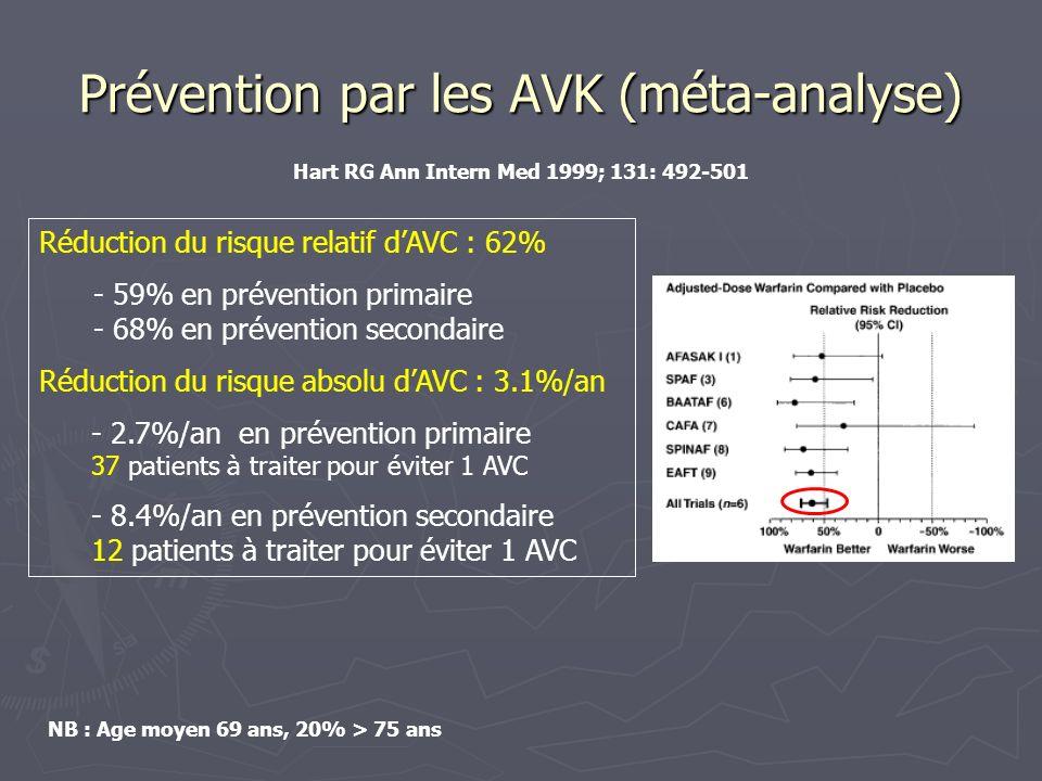Prévention par lAspirine (méta-analyse) Réduction du risque relatif dAVC : 22% - 59% en prévention primaire - 68% en prévention secondaire Réduction du risque absolu dAVC : 1.7%/an - 1.5%/an en prévention primaire 67 patients à traiter pour éviter 1 AVC - 2.5%/an en prévention secondaire 40 patients à traiter pour éviter 1 AVC NB : Age moyen 70 ans, 33% > 75 ans Hart RG Ann Intern Med 1999; 131: 492-501