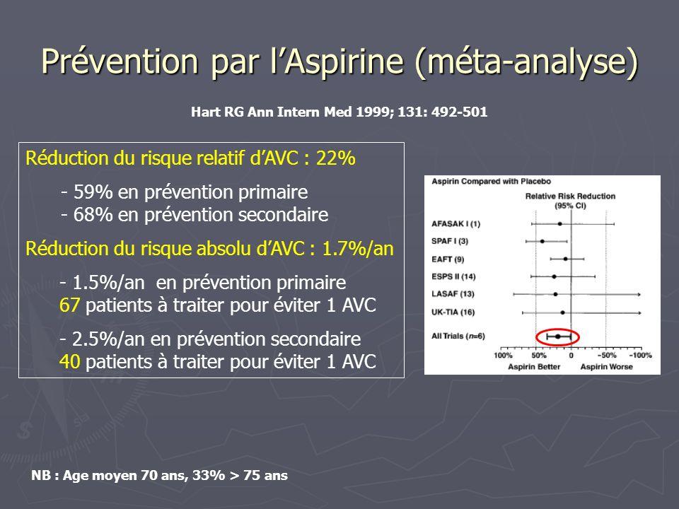 Prévention AVK / Aspirine (méta-analyse) Réduction du risque relatif dAVC : 36% Réduction du risque relatif dAVC : 49% Si on exclut SPAF II (Risque dhémorragie intracrânienne > 3x / autres études du fait dune décoagulation sous AVK surveillée par le TP avec une fourchette thérapeutique large) Réduction du risque absolu dAVC : - 0.6%/an en prévention primaire 167 patients à traiter pour éviter 1 AVC - 7.0%/an en prévention secondaire 14 patients à traiter pour éviter 1 AVC NB : Age moyen 71 ans, Hart RG Ann Intern Med 1999; 131: 492-501