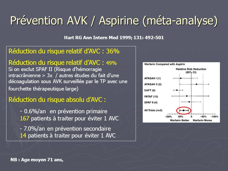 Mortalité (méta-analyse) AVK / placebo AVK / placebo Réduction de la mortalité sous AVK Réduction de la mortalité sous AVK Réduction du risque relatif : 26% Réduction du risque relatif : 26% Réduction du risque absolu : - 1.6% / an Réduction du risque absolu : - 1.6% / an Aspirine / placebo Aspirine / placebo Pas de différence significative de mortalité Pas de différence significative de mortalité Réduction du risque relatif: 16% (NS) Réduction du risque relatif: 16% (NS) AVK / Aspirine AVK / Aspirine Pas de différence significative de mortalité Pas de différence significative de mortalité Réduction du risque relatif: 8% (NS) Réduction du risque relatif: 8% (NS) Hart RG Ann Intern Med 1999; 131: 492-501