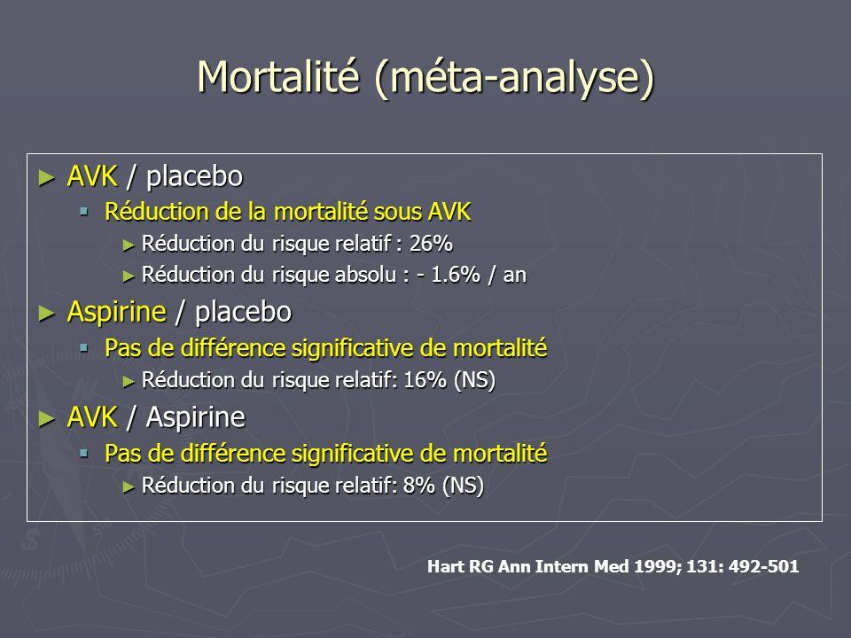 Conséquences thérapeutiques Catégorie de risque Traitement recommandé Pas de facteur de risque Aspirine 81-325 mg/j 1 risque modéré Aspirine 81-325 mg/j ou AVK INR 2-3 (cible 2,5) Tout haut risque ou > 1 risque modéré AVK INR 2-3 (cible 2,5*) ESC Guidelines 2006 * Cible INR > 2.5 si prothèse mécanique