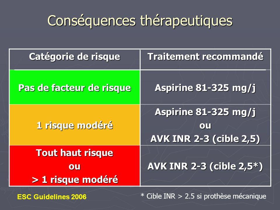 Risque hémorragique des Antithrombotiques (méta-analyse) AVK / placebo AVK / placebo Pas de différence significative pour les hémorragies intracraniennes (0.3% par an / 0.1% par an) Pas de différence significative pour les hémorragies intracraniennes (0.3% par an / 0.1% par an) Augmentation du risque absolu dhémorragies extracraniennes (0.3%/an) Augmentation du risque absolu dhémorragies extracraniennes (0.3%/an) Aspirine / placebo Aspirine / placebo Pas de différence significative pour les hémorragies intracraniennes (0.2% par an sous Aspirine) Pas de différence significative pour les hémorragies intracraniennes (0.2% par an sous Aspirine) Pas de différence significative pour les hémorragies extracraniennes (0.2% par an sous Aspirine) Pas de différence significative pour les hémorragies extracraniennes (0.2% par an sous Aspirine) AVK / Aspirine AVK / Aspirine Risque relatif dhémorragies intracraniennes : x 2.1 Risque relatif dhémorragies intracraniennes : x 2.1 Risque relatif dhémorragies extracraniennes : x 2.0 (augmentation du risque absolu de 0.2% par an) Risque relatif dhémorragies extracraniennes : x 2.0 (augmentation du risque absolu de 0.2% par an) Hart RG Ann Intern Med 1999; 131: 492-501