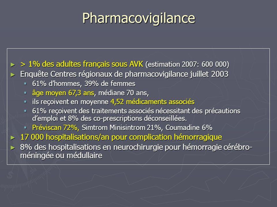 Pharmacovigilance Enquêtes des Centres Régionaux de pharmacovigilance : Pas de progrès au cours des 10 dernières années malgré les campagnes de sensibilisation (Afssaps), AVK 1 ière cause dhospitalisation pour EI dun médicament AVK 1 ière cause dhospitalisation pour EI dun médicament 1998: 13.0% 1998: 13.0% 2007: 12.3% 2007: 12.3% Le risque hémorragique est maximal : Le risque hémorragique est maximal : à linstauration du traitement à linstauration du traitement lors dassociations médicamenteuses lors dassociations médicamenteuses Le risque hémorragique des AVK augmente avec lâge Le risque hémorragique des AVK augmente avec lâge x 1,75 après 70 ans x 1,75 après 70 ans