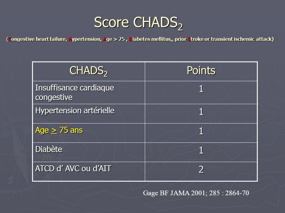 Risque absolu dAVC ischémique Score CHADS 2 FA non valvulaire (en labsence danticoagulant)