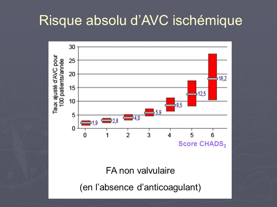 Score HEMORR2HAGES HEMORR2HAGESPoints Maladies Hépatiques et Rénales 1 Alcoolisme1 Affections Malignes 1 Age > 75 ans 1 Thrombopénie1 Risque de récidive hémorragique 2 HTA non contrôlée 1 Anémie1 Facteur génétique (CYP 2C9) 1 Risque excessif de chute ou maladie neuropsychiatrique 1 AVC1 Gage BF Am Heart J 2006; 151 : 713-19