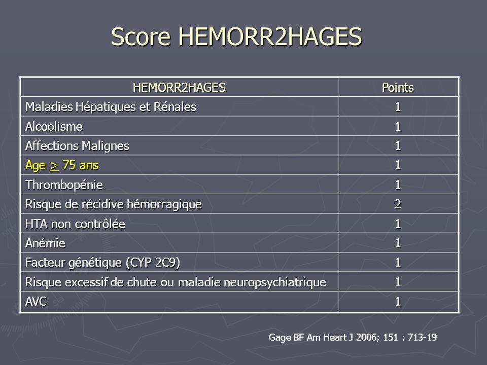 Score HEMORR2HAGES HEMORR2HAGESscore Incidence des hémorragies* % / an 01.9 12.5 25.3 38.4 410.4 > 5> 5> 5> 512.3 Tous scores confondus 4.9** Gage BF Am Heart J 2006; 151 : 713-19 * Établi à partir dune cohorte de3932 patients en FA dont 1604 sous AVK, 660 sous Aspirine, 1527 sans traitement ** 5.9 % : an sous Aspirine, 5.1 % / an sans traitement (NS)