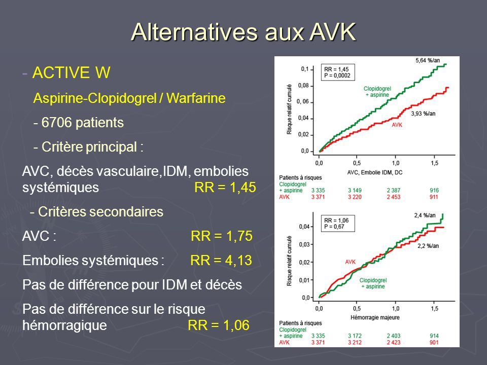 Alternatives futures aux AVK Idraparinux ( analogue synthétique pentasaccharide anti Xa) Idraparinux ( analogue synthétique pentasaccharide anti Xa) Étude AMADEUS Étude AMADEUS 4576 patients 4576 patients FA avec au moins 1 autre FR dAVC FA avec au moins 1 autre FR dAVC ( ATCD dAVC ou dAIT, ATCD embolique systémique, HTA, Dysfonction VG, âge > 75 ans, âge entre 65 et 75 ans et diabète ou coronaropathie) ( ATCD dAVC ou dAIT, ATCD embolique systémique, HTA, Dysfonction VG, âge > 75 ans, âge entre 65 et 75 ans et diabète ou coronaropathie) Idraparinux 1 x 2,5 mg SC / semaine / Warfarine adaptée à lINR (2-3) Idraparinux 1 x 2,5 mg SC / semaine / Warfarine adaptée à lINR (2-3) Essai de non infériorité randomisé en ouvert Essai de non infériorité randomisé en ouvert Essai arrêté avant son terme en raison Essai arrêté avant son terme en raison déséquilibre dans les taux de saignement déséquilibre dans les taux de saignement faible taux dévènements faible taux dévènements