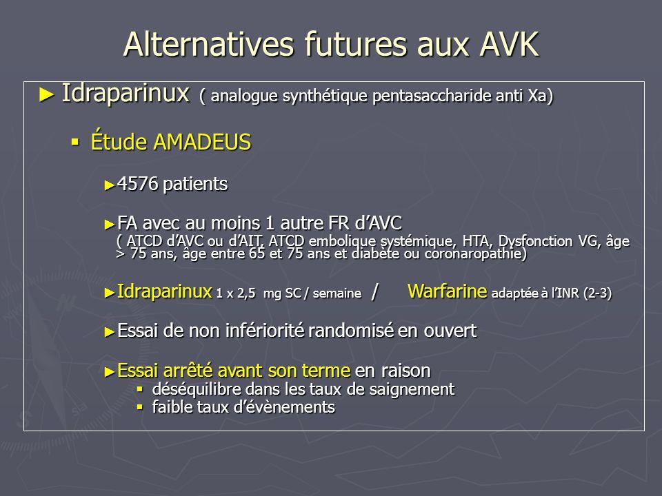 Alternatives futures aux AVK Idraparinux ( analogue synthétique pentasaccharide anti Xa) Idraparinux ( analogue synthétique pentasaccharide anti Xa) Étude AMADEUS Étude AMADEUS Critère principal : AVC (ischémiques hémorragiques et non définis), embolies systémiques: Critère principal : AVC (ischémiques hémorragiques et non définis), embolies systémiques: Idraparinux : 0,9%, Warfarine : 1,3%, p = 0,007 Idraparinux : 0,9%, Warfarine : 1,3%, p = 0,007 Saignements cliniquement importants: Saignements cliniquement importants: Idraparinux : 19,7%, Warfarine : 11,3%, p < 0,0001 Idraparinux : 19,7%, Warfarine : 11,3%, p < 0,0001 Plus importants chez les insuffisants rénaux et les sujets âgés Plus importants chez les insuffisants rénaux et les sujets âgés Pas de différence en terme de mortalité toutes causes confondues Pas de différence en terme de mortalité toutes causes confondues XXI e congrès International Society on Thrombosis and Haemostasis, juillet 2007