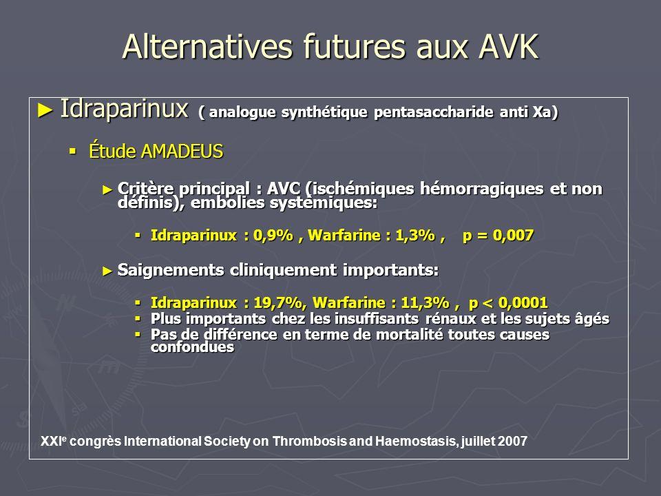 Alternatives futures aux AVK Idraparinux ( analogue synthétique pentasaccharide anti Xa) Idraparinux ( analogue synthétique pentasaccharide anti Xa) BOREALIS-AF BOREALIS-AF Complément détude faisant suite à AMADEUS Complément détude faisant suite à AMADEUS Randomisée,double aveugle, double placebo Randomisée,double aveugle, double placebo Ajustement de la dose de lIdraparinux en fonction de lâge et de la fonction rénale Ajustement de la dose de lIdraparinux en fonction de lâge et de la fonction rénale Traitement entre 6 mois et 2 ans Traitement entre 6 mois et 2 ans Etude en cours Etude en cours