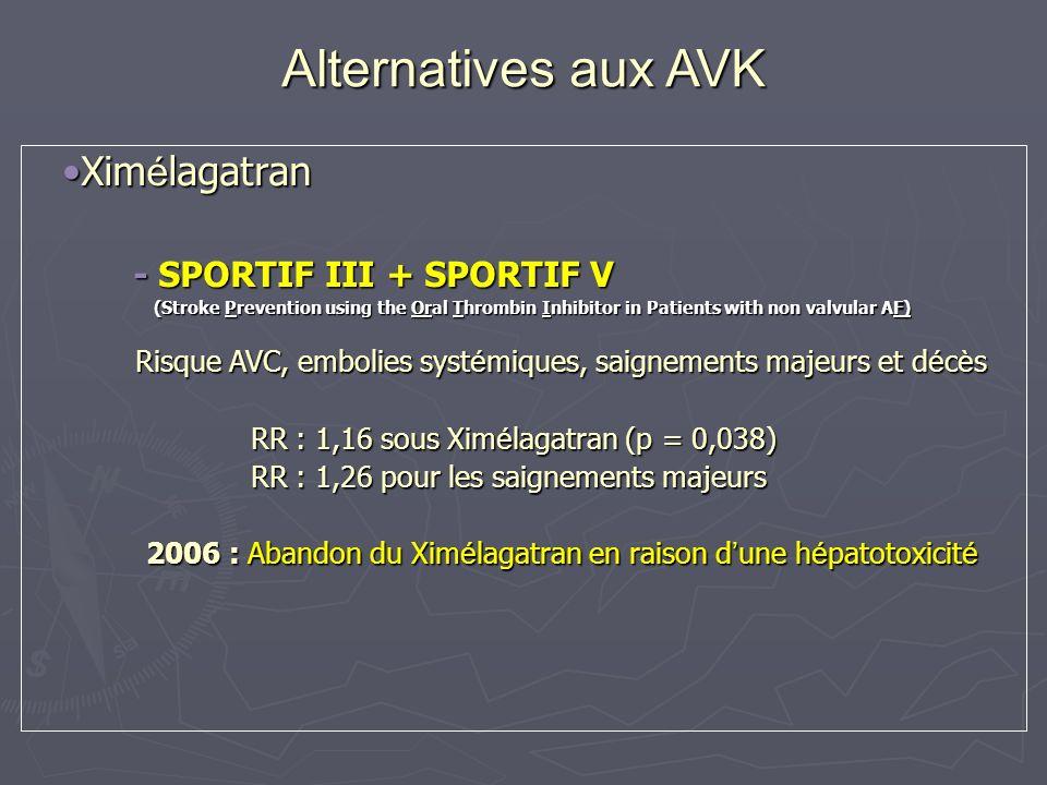 Alternatives futures aux AVK Dabigatran etexilate (Rendix ® Boehringer Ingelheim) Dabigatran etexilate (Rendix ® Boehringer Ingelheim) Étude RE-LY Étude RE-LY Étude randomisée versus Warfarine Étude randomisée versus Warfarine 2 doses évaluées : 2 x 100 mg/j et 2 x 150 mg/j 2 doses évaluées : 2 x 100 mg/j et 2 x 150 mg/j Fa non valvulaire et au moins 1 facteur de risque Fa non valvulaire et au moins 1 facteur de risque Evaluation de leffet sur les AVC et embolies systémiques Evaluation de leffet sur les AVC et embolies systémiques 15000 patients 15000 patients 3 ans de suivi 3 ans de suivi Exclusion des patients ayant une pathologie hépatique active incluant une élévation des transaminases > 2 x la normale Exclusion des patients ayant une pathologie hépatique active incluant une élévation des transaminases > 2 x la normale