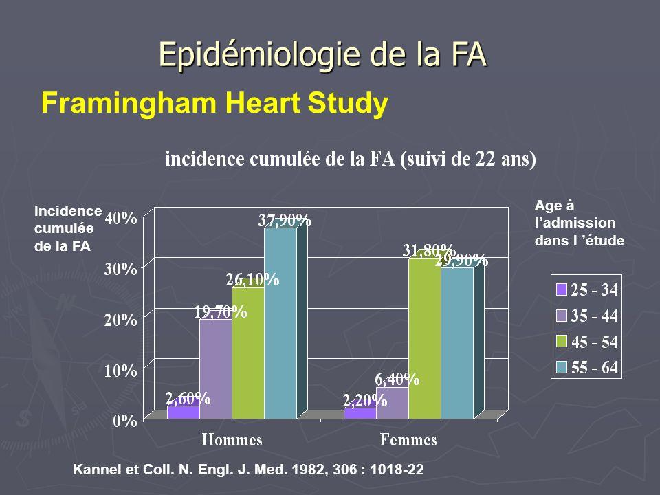 Cardiopathies associées à la FA Euro Heart Survey on AF (2003-2004) 5333 patients, âge moyen 67 ans, 26% > 75 ans Eur Heart J 2005; 26 : 2422-34