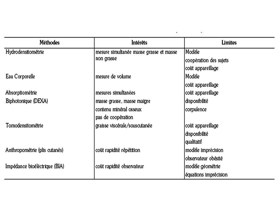 Variations physiologiques En fonction du sexe Masse grasse plus développée chez la femme = 23% vs 15% chez lhomme à 20 ans Gestation, lactation Et répartition différente Masse maigre plus faible chez la femme les performances sportives (VO2 max) ségalisent si rapportées à la MM Masse calcique plus faible chez la femme 1.4 fois plus élevée chez lhomme