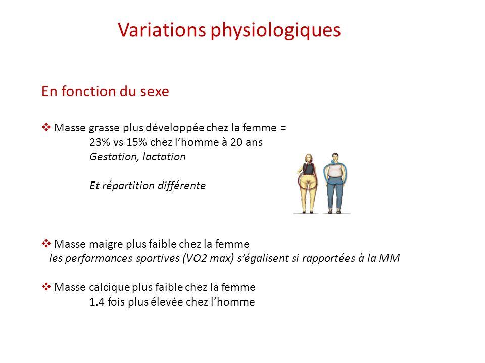 En fonction de lactivité physique Masse grasse plus faible chez le sportif Masse maigre plus élevée Donc pas forcement de variation de poids avec lentrainement