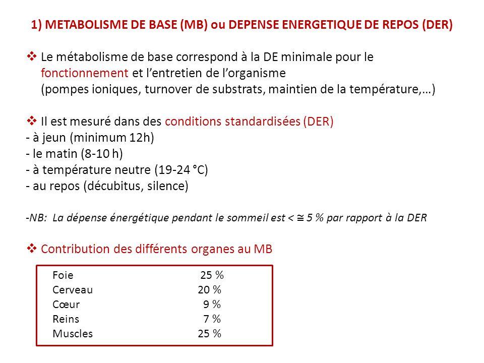 Le métabolisme base varie de façon proportionnelle au poids et à la Masse Maigre dépend de lâge et su sexe essentiellement par le biais de la MM la MM explique 80 % de la variabilité de la DER Avec la mesure de la MM on peut estimer la DER pas déquation très satisfaisante DER = 30 Kcal/ kg MM/ 24h DER = 21MM +50 Facteurs génétiques ( 20 % restant) Facteurs hormonaux (sympathique, thyroïde, cycle menstruel,..) température, apports alimentaires antérieurs, stress,…