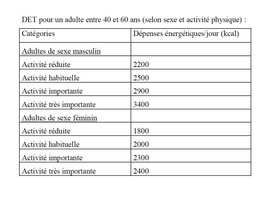 L ALLAITEMENT La valeur énergétique du lait est denviron 0,61 kcal par g.