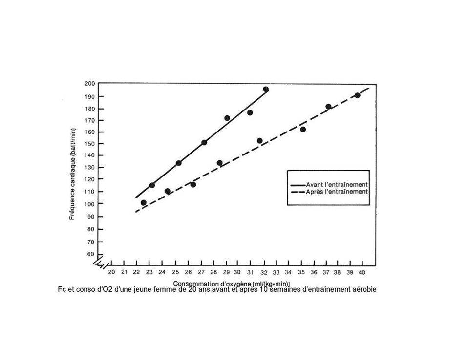 LA METHODE A LEAU DOUBLEMENT MARQUEE -permet de déterminer la dépense énergétique totale dans les conditions habituelles de vie -consiste à faire ingérer au sujet un mélange deau marquée sur loxygène ( 18 O) et sur lhydrogène (deutérium) = mesure de leur élimination dans les urines - La différence de vitesse délimination de loxygène et du deutérium dépend de la production de CO2 et permet le calcul de la production de CO2 et de la DE - simple et non agressive mais nécessite des méthodes danalyse en spectrométrie de masse très onéreux qui limitent son emploi à des activités de recherche