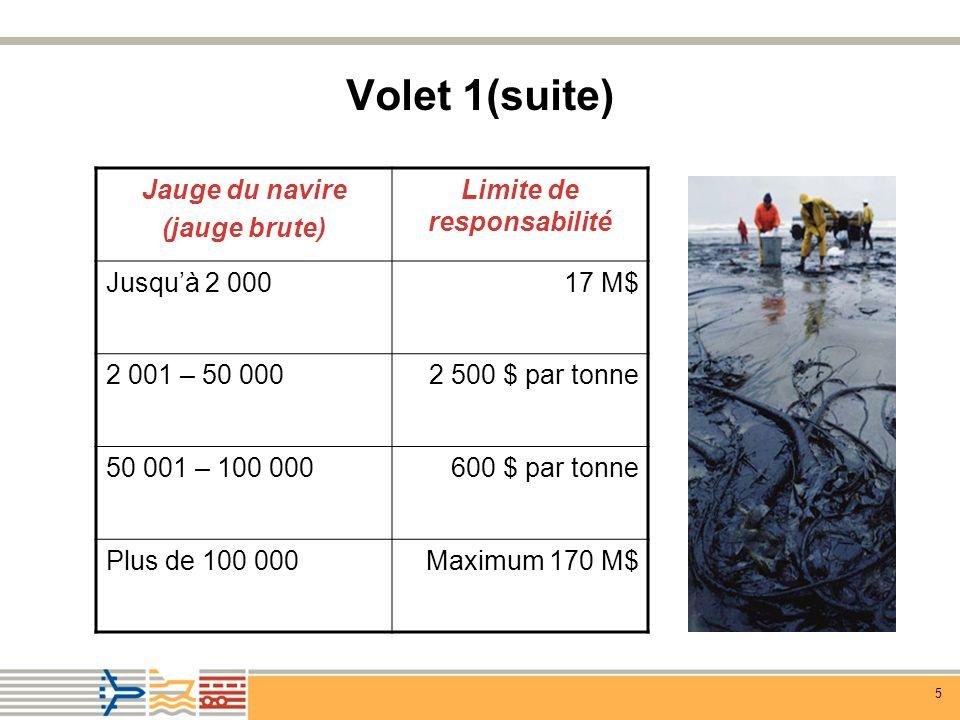 6 Volet 2 Fonds SNPD Modelé sur le Fonds international dindemnisation des dommages dus à la pollution par les hydrocarbures.